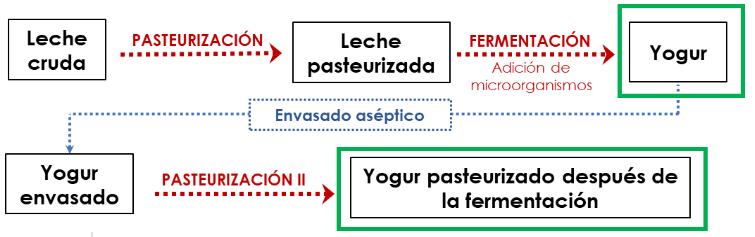 Yogures pasteurizados proceso